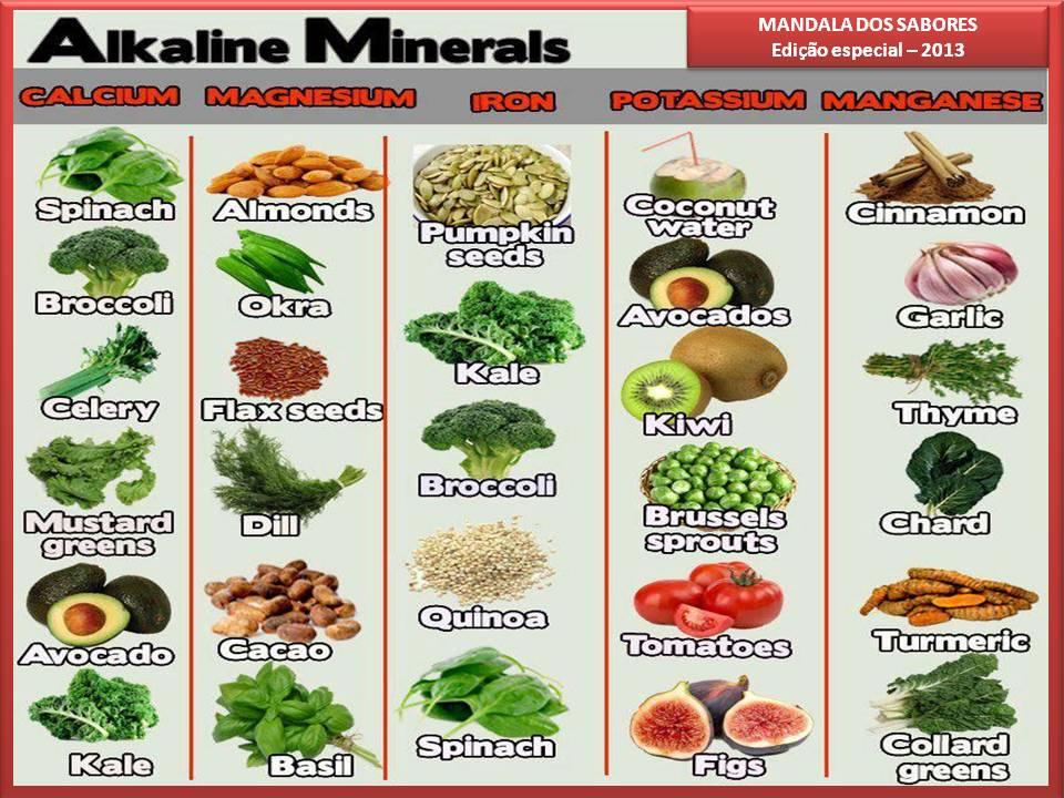 Vegetais ricos em minerais mandala dos sabores - Alimentos ricos en gluten ...