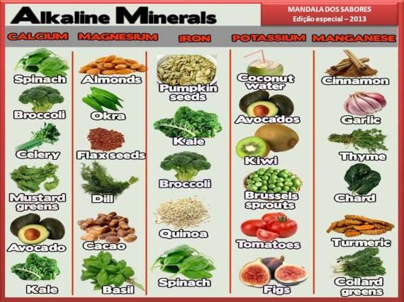 Minerais alcalinos
