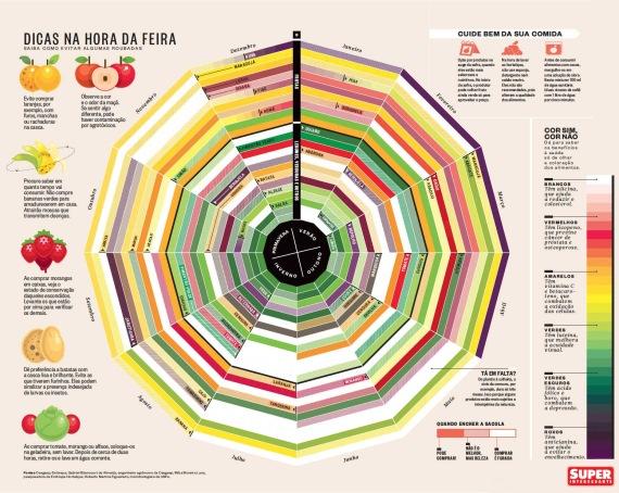 calendario dos alimentos