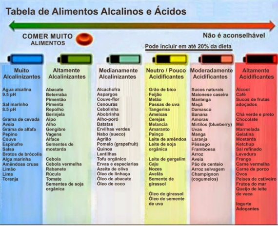 tabela-alcalina